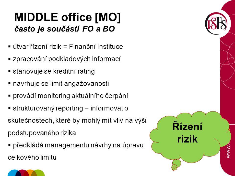 39 MIDDLE office [MO] často je součástí FO a BO  útvar řízení rizik = Finanční Instituce  zpracování podkladových informací  stanovuje se kreditní