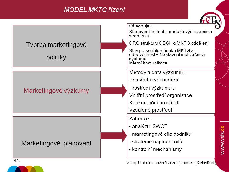 41. MODEL MKTG řízení Tvorba marketingové politiky Ob sahuje : Stanovení teritorií, produktových skupin a segmentů ORG strukturu OBCH a MKTG oddělení