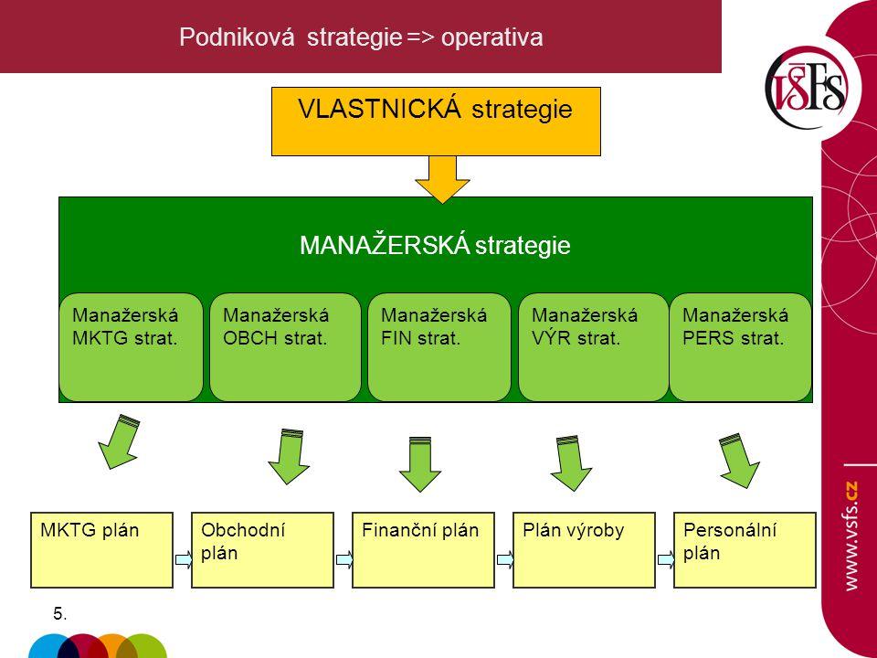 5.5. Podniková strategie => operativa VLASTNICKÁ strategie MANAŽERSKÁ strategie Manažerská PERS strat. Manažerská VÝR strat. Manažerská FIN strat. Man