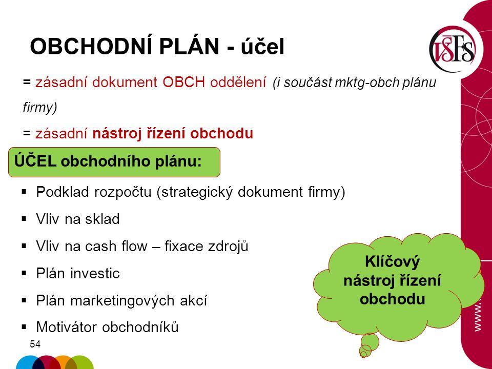 54 OBCHODNÍ PLÁN - účel Klíčový nástroj řízení obchodu = zásadní dokument OBCH oddělení (i součást mktg-obch plánu firmy) = zásadní nástroj řízení obc