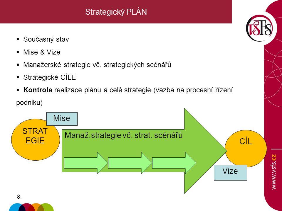 8.8. Strategický PLÁN  Současný stav  Mise & Vize  Manažerské strategie vč. strategických scénářů  Strategické CÍLE  Kontrola realizace plánu a c