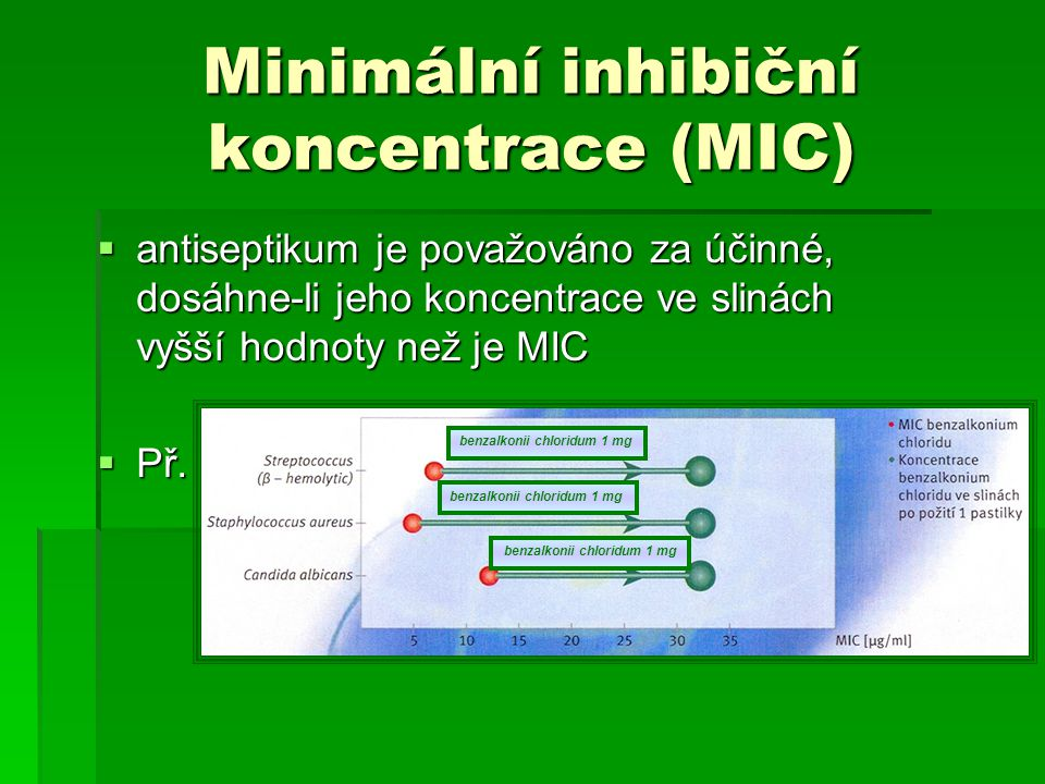 Minimální inhibiční koncentrace (MIC)  antiseptikum je považováno za účinné, dosáhne-li jeho koncentrace ve slinách vyšší hodnoty než je MIC  Př. be