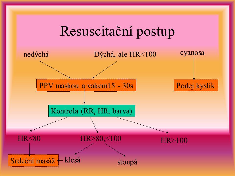 Resuscitační postup nedýcháDýchá, ale HR<100 PPV maskou a vakem15 - 30s Kontrola (RR, HR, barva) HR<80HR>80,<100 HR>100 klesá stoupá cyanosa Podej kyslík Srdeční masáž