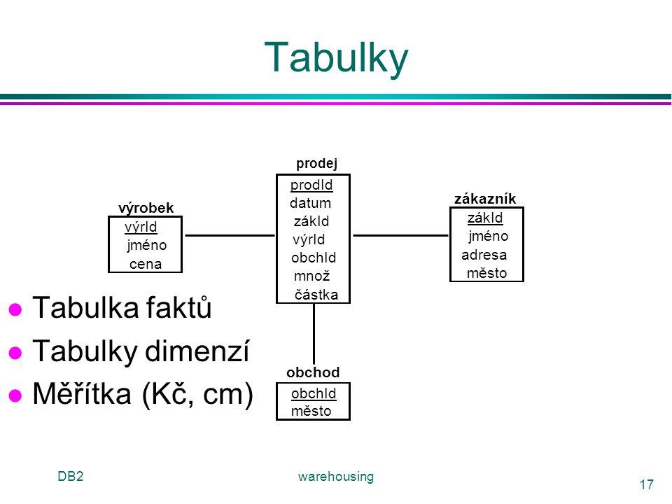 DB2warehousing 17 Tabulky l Tabulka faktů l Tabulky dimenzí l Měřítka(Kč, cm) prodId datum zákId výrId obchId množ částka zákazník zákId jméno adresa