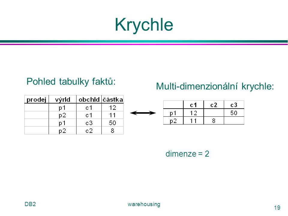 DB2warehousing 19 Krychle Pohled tabulky faktů: Multi-dimenzionální krychle: dimenze = 2