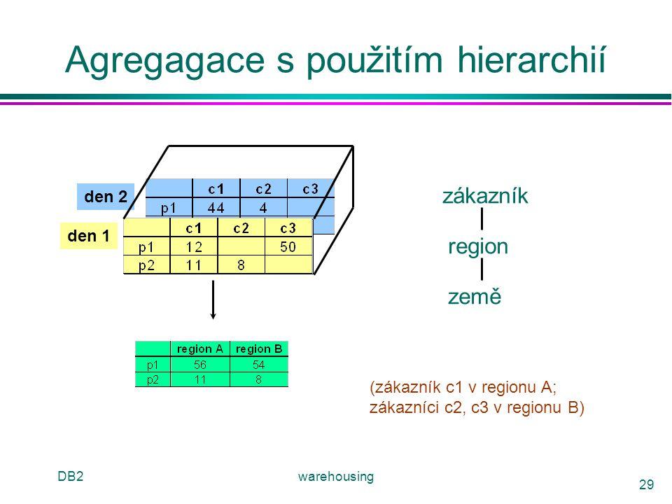 DB2warehousing 29 Agregagace s použitím hierarchií den 2 den 1 zákazník region země (zákazník c1 v regionu A; zákazníci c2, c3 v regionu B)