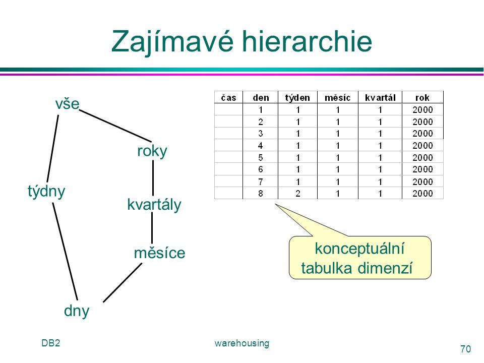 DB2warehousing 70 Zajímavé hierarchie vše roky kvartály měsíce dny týdny konceptuální tabulka dimenzí