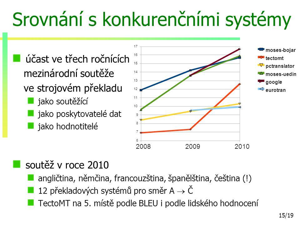 15/19 Srovnání s konkurenčními systémy účast ve třech ročnících mezinárodní soutěže ve strojovém překladu jako soutěžící jako poskytovatelé dat jako hodnotitelé soutěž v roce 2010 angličtina, němčina, francouzština, španělština, čeština (!) 12 překladových systémů pro směr A  Č TectoMT na 5.