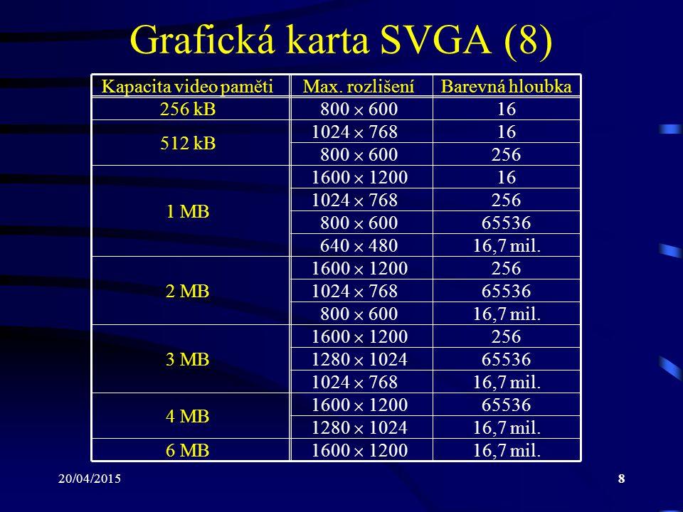 20/04/20158 Grafická karta SVGA (8) Kapacita video pamětiMax. rozlišeníBarevná hloubka 800  600 16256 kB 1024  768 16 800  600 256 1600  1200 16 1