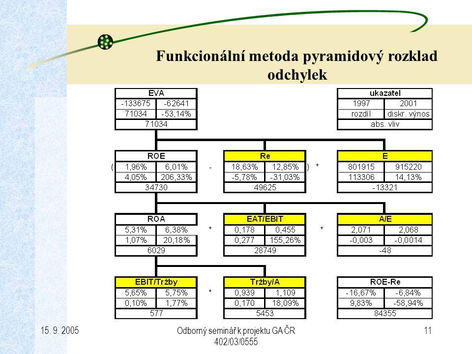 15. 9. 2005Odborný seminář k projektu GA ČR 402/03/0555 11 Funkcionální metoda pyramidový rozklad odchylek