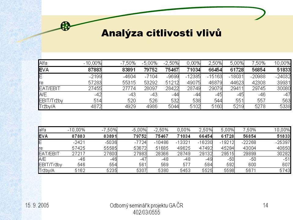 15. 9. 2005Odborný seminář k projektu GA ČR 402/03/0555 14 Analýza citlivosti vlivů