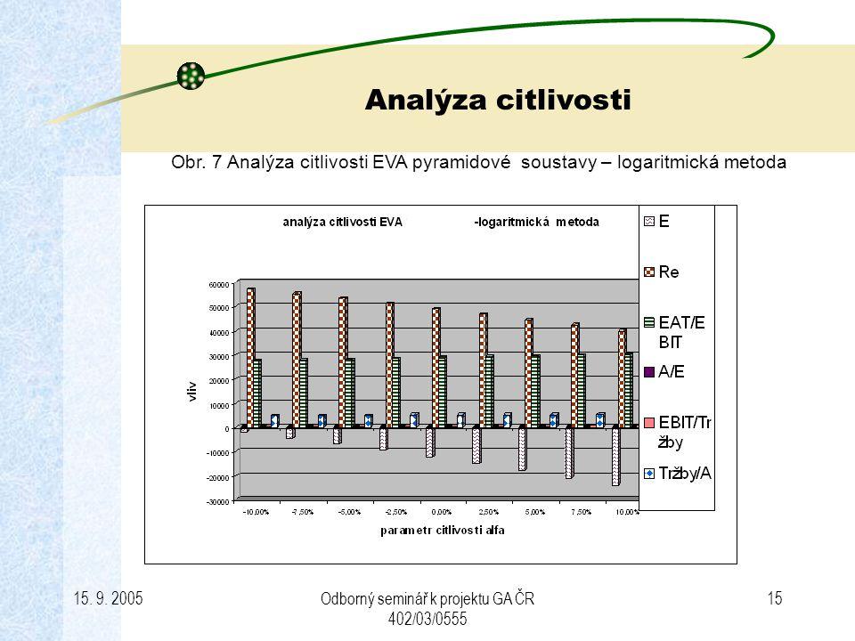 15. 9. 2005Odborný seminář k projektu GA ČR 402/03/0555 15 Analýza citlivosti Obr. 7 Analýza citlivosti EVA pyramidové soustavy – logaritmická metoda