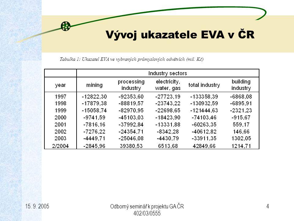 15. 9. 2005Odborný seminář k projektu GA ČR 402/03/0555 4 Vývoj ukazatele EVA v ČR Tabulka 1: Ukazatel EVA ve vybraných průmyslových odvětvích (mil. K