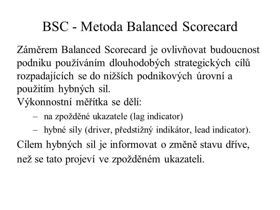 BSC - Metoda Balanced Scorecard Záměrem Balanced Scorecard je ovlivňovat budoucnost podniku používáním dlouhodobých strategických cílů rozpadajících se do nižších podnikových úrovní a použitím hybných sil.