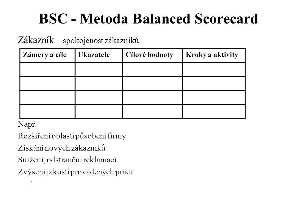 BSC - Metoda Balanced Scorecard Zákazník – spokojenost zákazníků Např. Rozšíření oblasti působení firmy Získání nových zákazníků Snížení, odstranění r