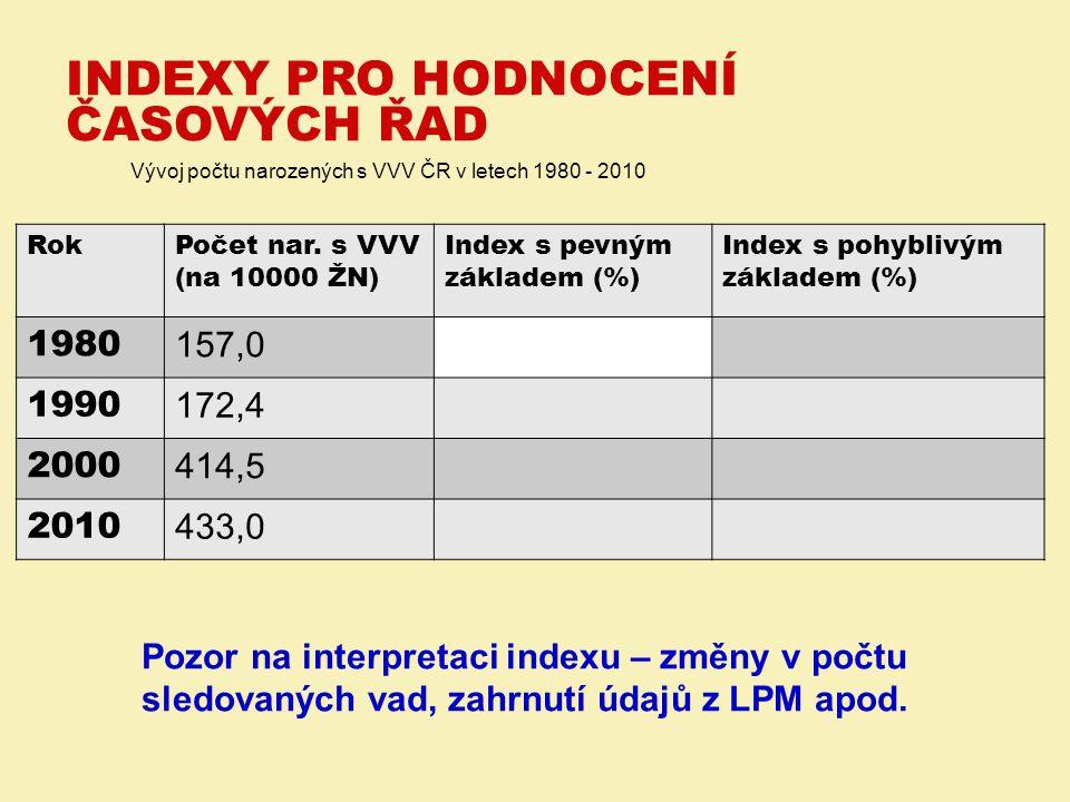 Vývoj počtu narozených s VVV ČR v letech 1980 - 2010 Pozor na interpretaci indexu – změny v počtu sledovaných vad, zahrnutí údajů z LPM apod. INDEXY P