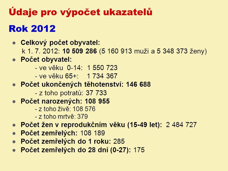 Údaje pro výpočet ukazatelů Rok 2012 Celkový počet obyvatel: k 1. 7. 2012: 10 509 286 (5 160 913 muži a 5 348 373 ženy) Počet obyvatel: - ve věku 0-14