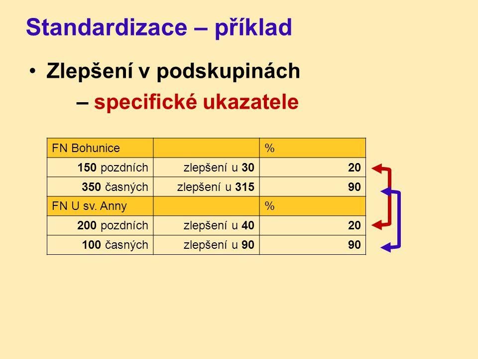 Standardizace – příklad Zlepšení v podskupinách – specifické ukazatele FN Bohunice% 150 pozdníchzlepšení u 3020 350 časnýchzlepšení u 31590 FN U sv. A