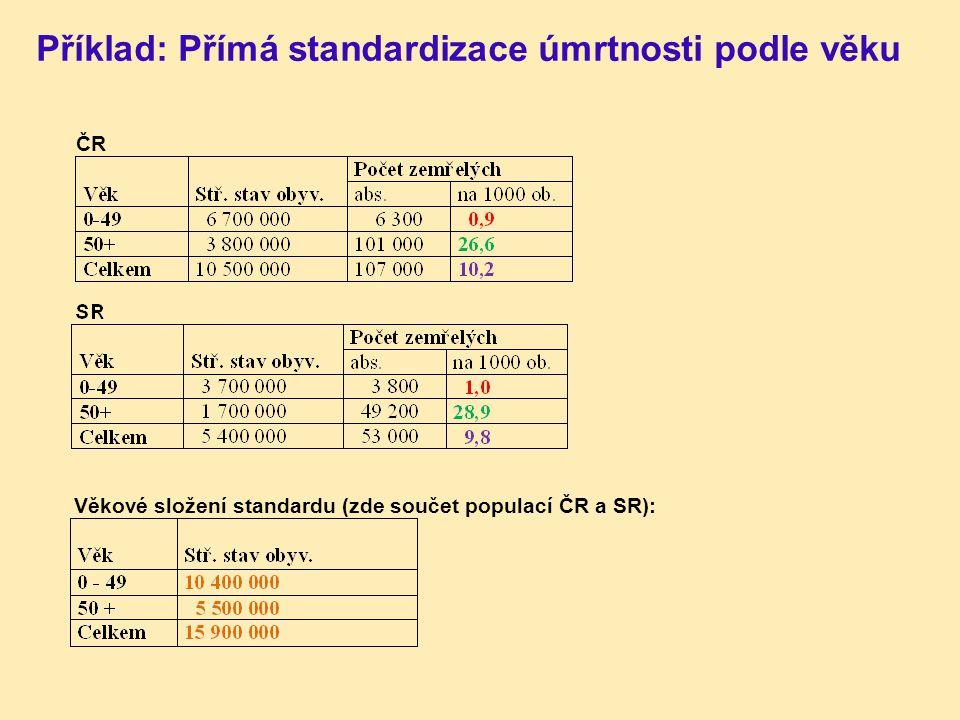Příklad: Přímá standardizace úmrtnosti podle věku ČR Věkové složení standardu (zde součet populací ČR a SR):