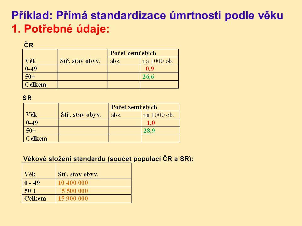 Příklad: Přímá standardizace úmrtnosti podle věku 1. Potřebné údaje: ČR Věkové složení standardu (součet populací ČR a SR):