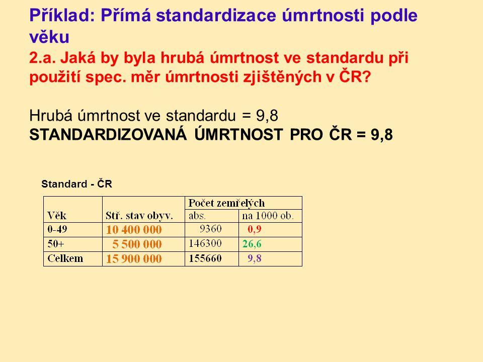 Hrubá úmrtnost ve standardu = 9,8 STANDARDIZOVANÁ ÚMRTNOST PRO ČR = 9,8 Standard - ČR