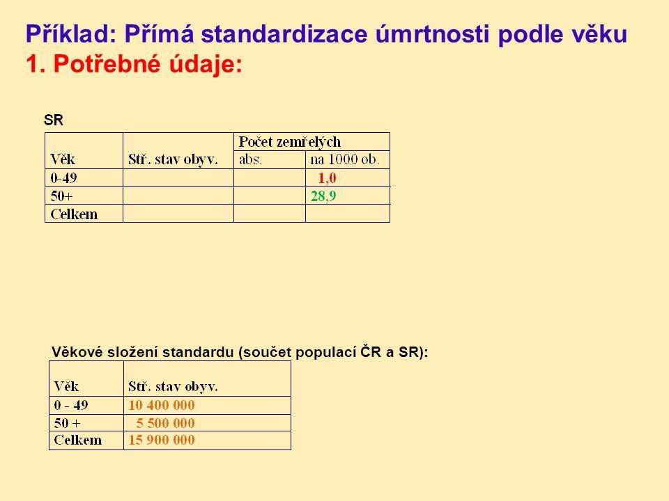 Příklad: Přímá standardizace úmrtnosti podle věku 1. Potřebné údaje: Věkové složení standardu (součet populací ČR a SR):