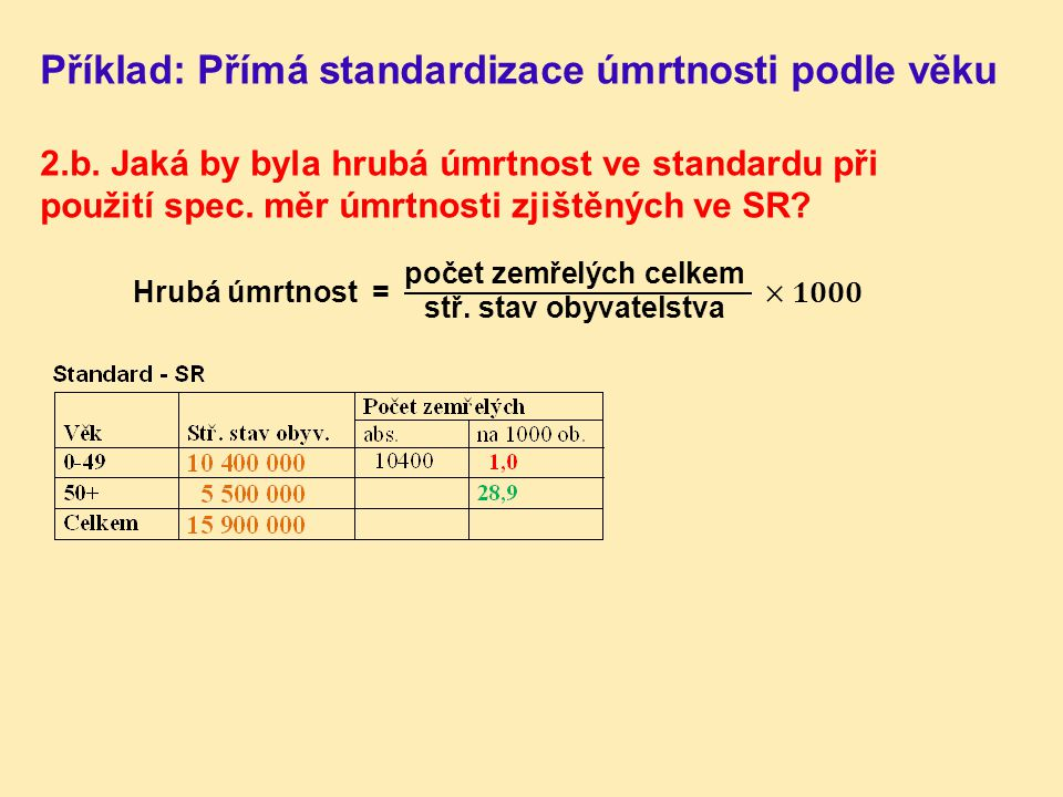 Příklad: Přímá standardizace úmrtnosti podle věku 2.b. Jaká by byla hrubá úmrtnost ve standardu při použití spec. měr úmrtnosti zjištěných ve SR?