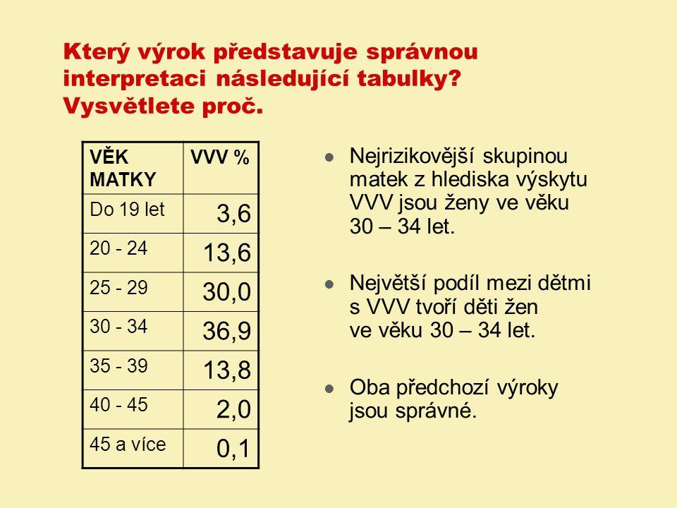 Příklad: Přímá standardizace úmrtnosti podle věku 1.