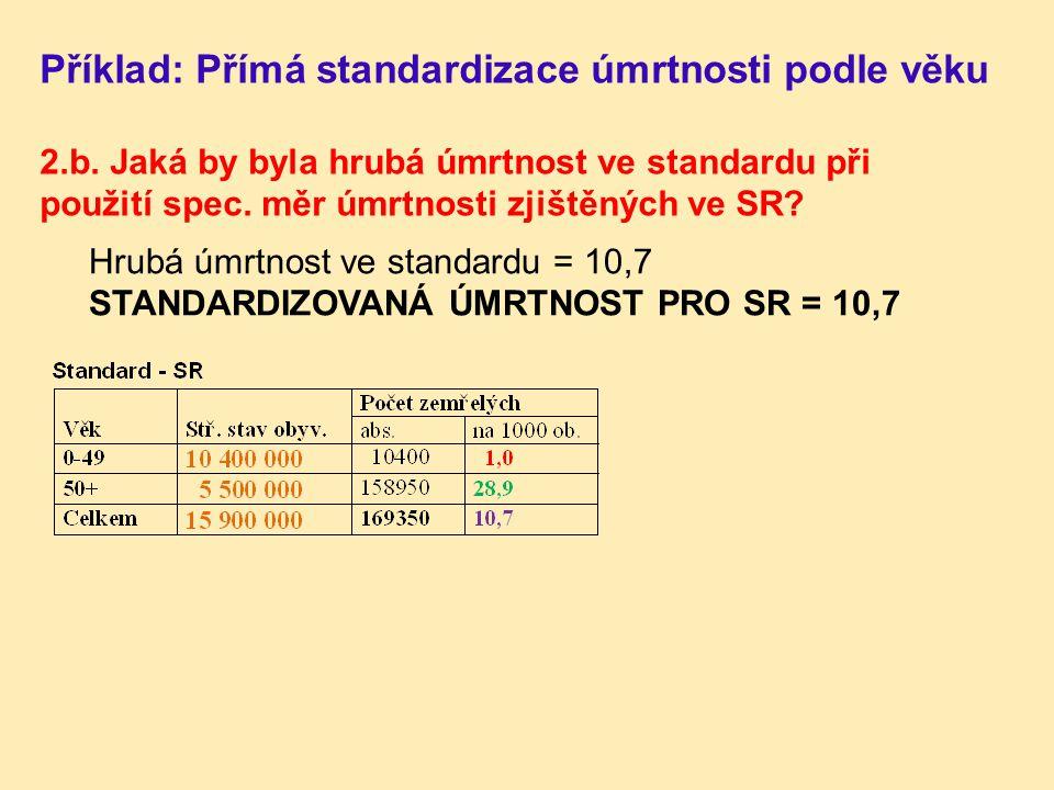 Hrubá úmrtnost ve standardu = 10,7 STANDARDIZOVANÁ ÚMRTNOST PRO SR = 10,7