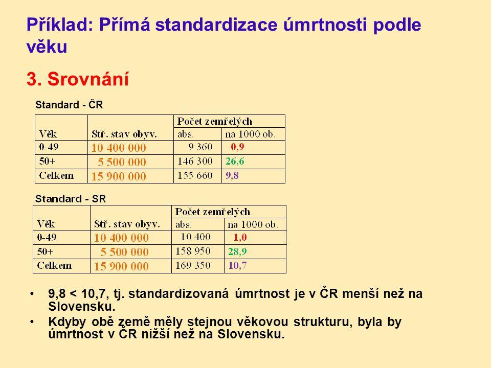 Příklad: Přímá standardizace úmrtnosti podle věku. 3. Srovnání Standard - ČR 9,8 < 10,7, tj. standardizovaná úmrtnost je v ČR menší než na Slovensku.