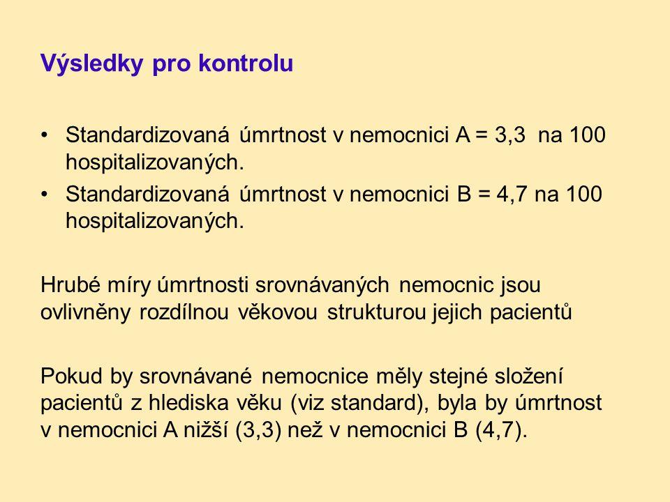 Výsledky pro kontrolu Standardizovaná úmrtnost v nemocnici A = 3,3 na 100 hospitalizovaných. Standardizovaná úmrtnost v nemocnici B = 4,7 na 100 hospi