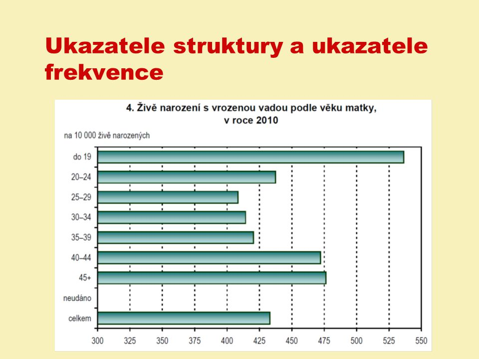 Příklad na standardizaci ukazatelů Ve studii byla srovnávána úmrtnost ve dvou nemocnicích A a B.