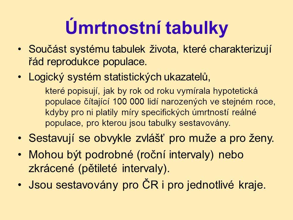 Úmrtnostní tabulky Součást systému tabulek života, které charakterizují řád reprodukce populace. Logický systém statistických ukazatelů, které popisuj