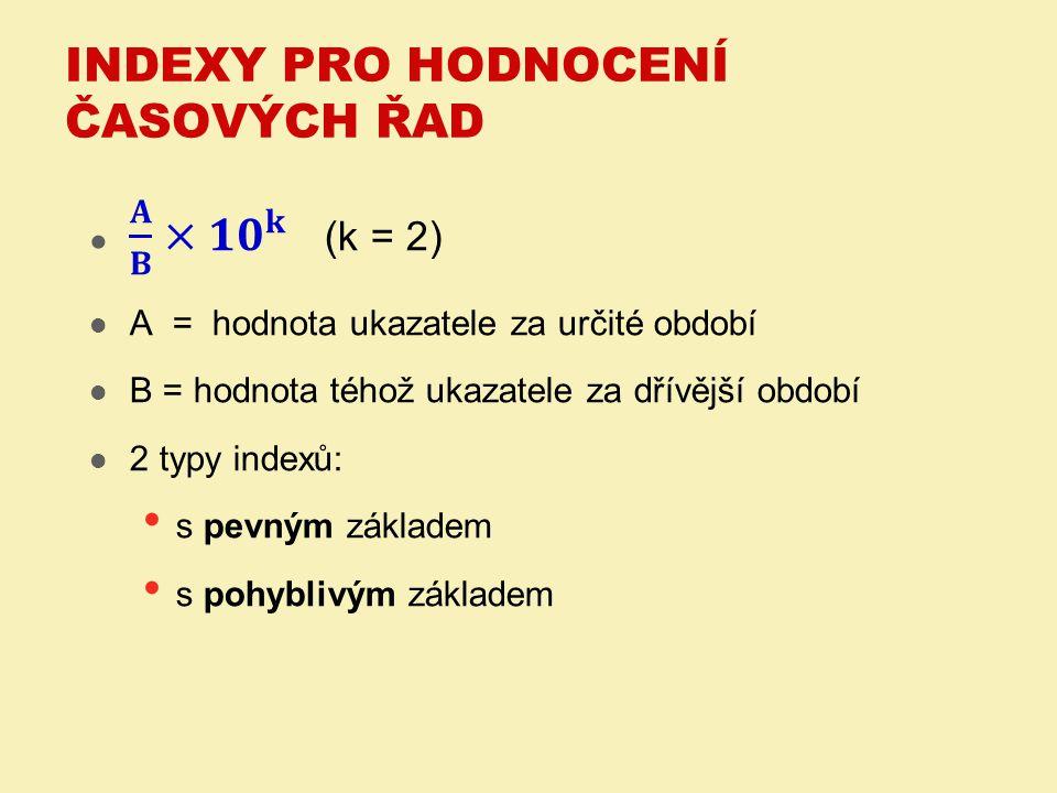  Index s pevným základem Základ (100%) = první údaj v časové řadě  Index s pohyblivým základem Základ (100%) = hodnota v předcházejícím období INDEXY PRO HODNOCENÍ ČASOVÝCH ŘAD