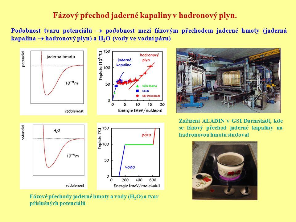 Fázový přechod jaderné kapaliny v hadronový plyn. Podobnost tvaru potenciálů  podobnost mezi fázovým přechodem jaderné hmoty (jaderná kapalina  hadr