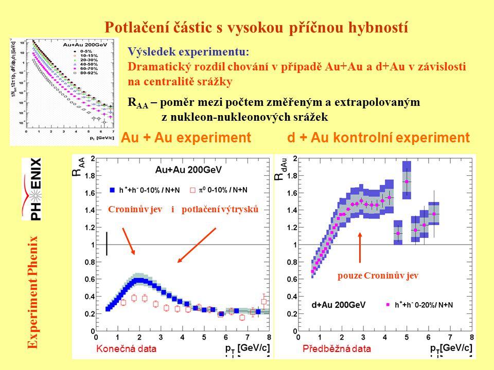 Au + Au experimentd + Au kontrolní experiment Potlačení částic s vysokou příčnou hybností R AA – poměr mezi počtem změřeným a extrapolovaným z nukleon