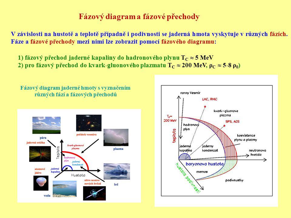 Fázový diagram a fázové přechody V závislosti na hustotě a teplotě případně i podivnosti se jaderná hmota vyskytuje v různých fázích. Fáze a fázové př