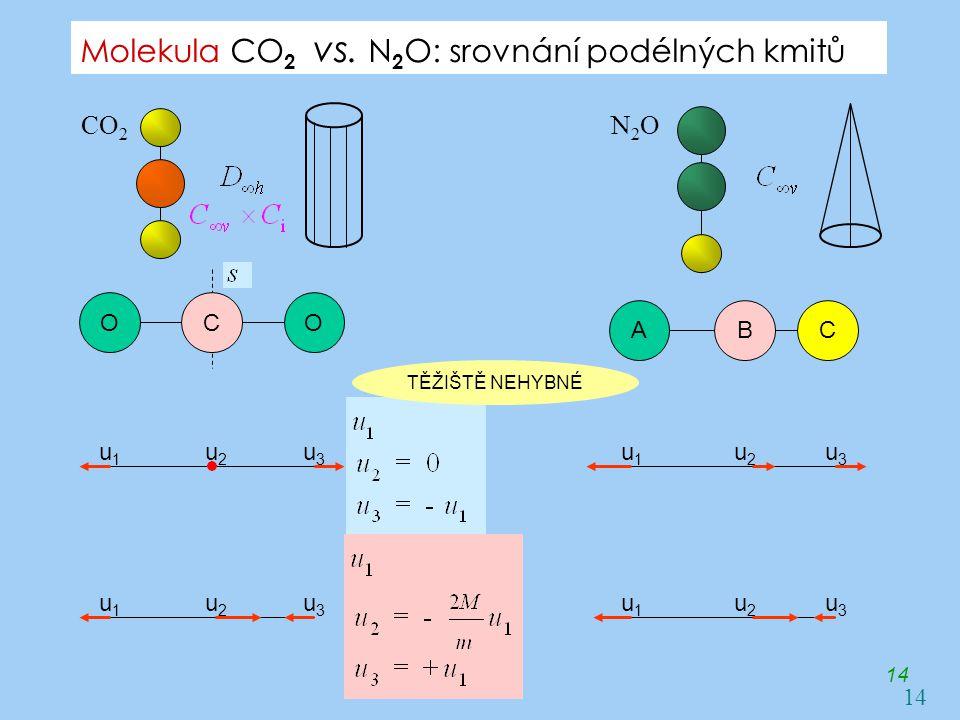 Molekula CO 2 vs. N 2 O: srovnání podélných kmitů 14 CO 2 N2ON2O OOC u1u1 u3u3 u2u2 u1u1 u3u3 u2u2 u1u1 u3u3 u2u2 u1u1 u3u3 u2u2 ACB TĚŽIŠTĚ NEHYBNÉ