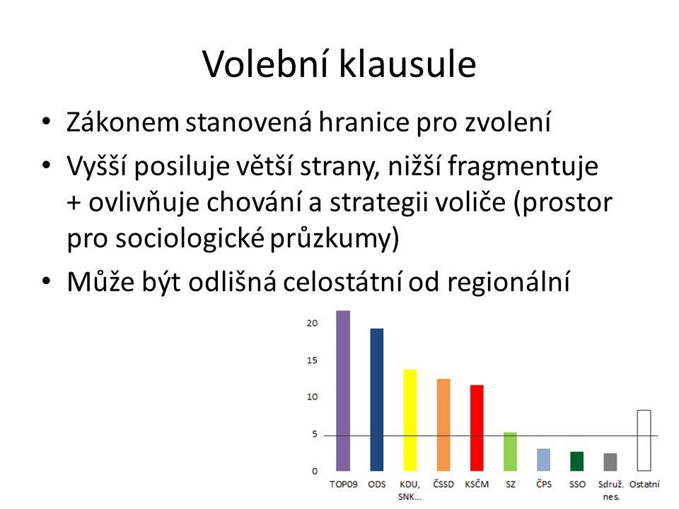 Volební klausule Zákonem stanovená hranice pro zvolení Vyšší posiluje větší strany, nižší fragmentuje + ovlivňuje chování a strategii voliče (prostor pro sociologické průzkumy) Může být odlišná celostátní od regionální
