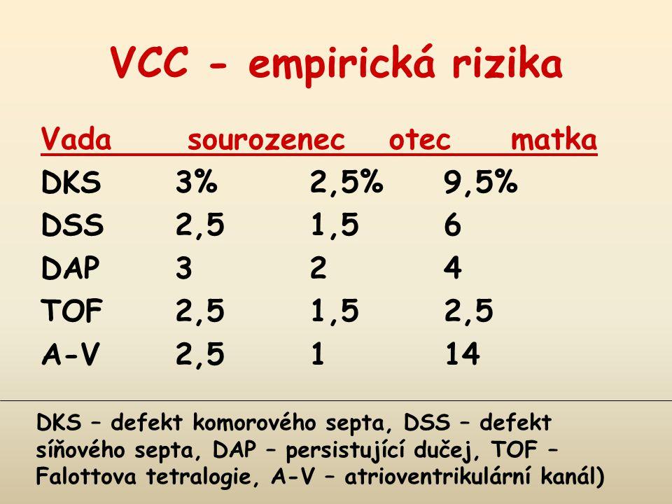 VCC - empirická rizika Vada sourozenec otecmatka DKS 3%2,5%9,5% DSS 2,51,56 DAP 324 TOF 2,51,52,5 A-V 2,5114 DKS – defekt komorového septa, DSS – defe