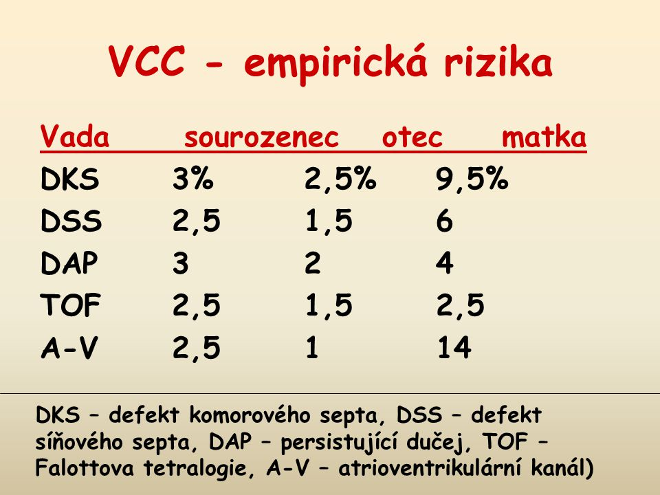 VCC - empirická rizika Vada sourozenec otecmatka DKS 3%2,5%9,5% DSS 2,51,56 DAP 324 TOF 2,51,52,5 A-V 2,5114 DKS – defekt komorového septa, DSS – defekt síňového septa, DAP – persistující dučej, TOF – Falottova tetralogie, A-V – atrioventrikulární kanál)