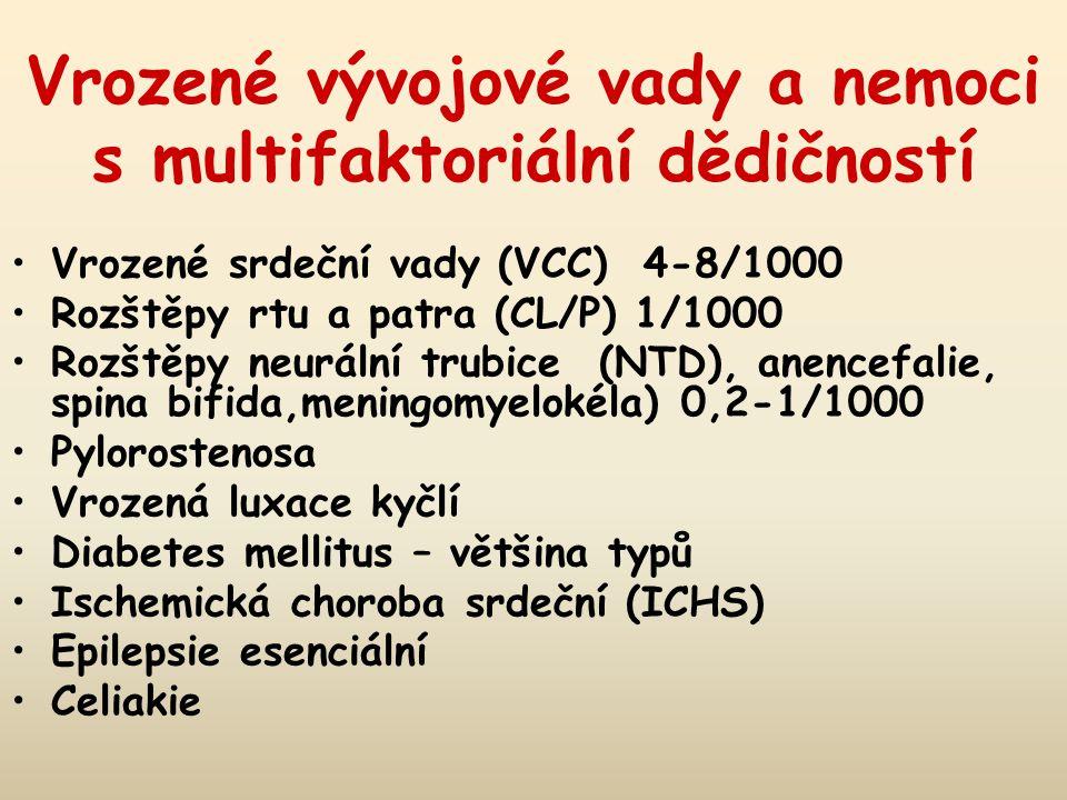 Vrozené vývojové vady a nemoci s multifaktoriální dědičností Vrozené srdeční vady (VCC) 4-8/1000 Rozštěpy rtu a patra (CL/P) 1/1000 Rozštěpy neurální trubice (NTD), anencefalie, spina bifida,meningomyelokéla) 0,2-1/1000 Pylorostenosa Vrozená luxace kyčlí Diabetes mellitus – většina typů Ischemická choroba srdeční (ICHS) Epilepsie esenciální Celiakie