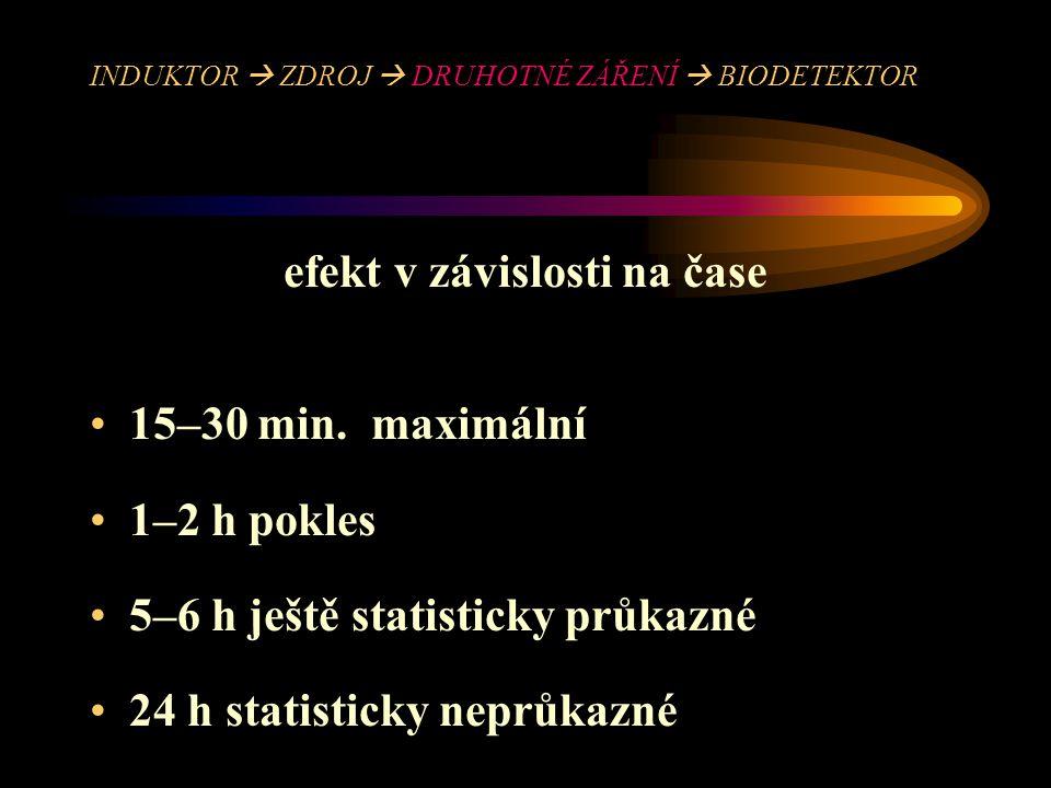 INDUKTOR  ZDROJ  DRUHOTNÉ ZÁŘENÍ  BIODETEKTOR efekt v závislosti na čase 15–30 min. maximální 1–2 h pokles 5–6 h ještě statisticky průkazné 24 h st