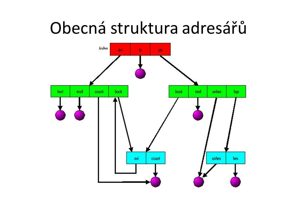 Obecná struktura adresářů
