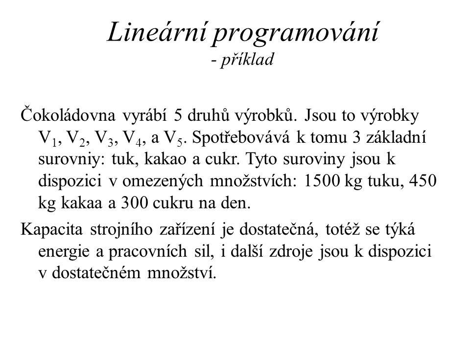 Lineární programování - příklad Čokoládovna vyrábí 5 druhů výrobků.