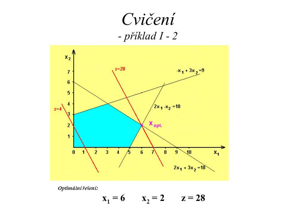 Cvičení - příklad I - 2 Optimální řešení: x 1 = 6 x 2 = 2 z = 28