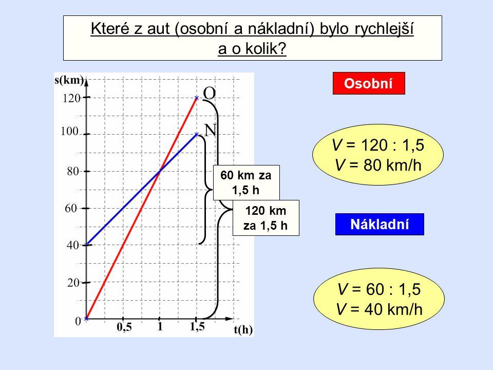 Které z aut (osobní a nákladní) bylo rychlejší a o kolik? Nákladní Osobní 120 km za 1,5 h V = 120 : 1,5 V = 80 km/h V = 60 : 1,5 V = 40 km/h 60 km za