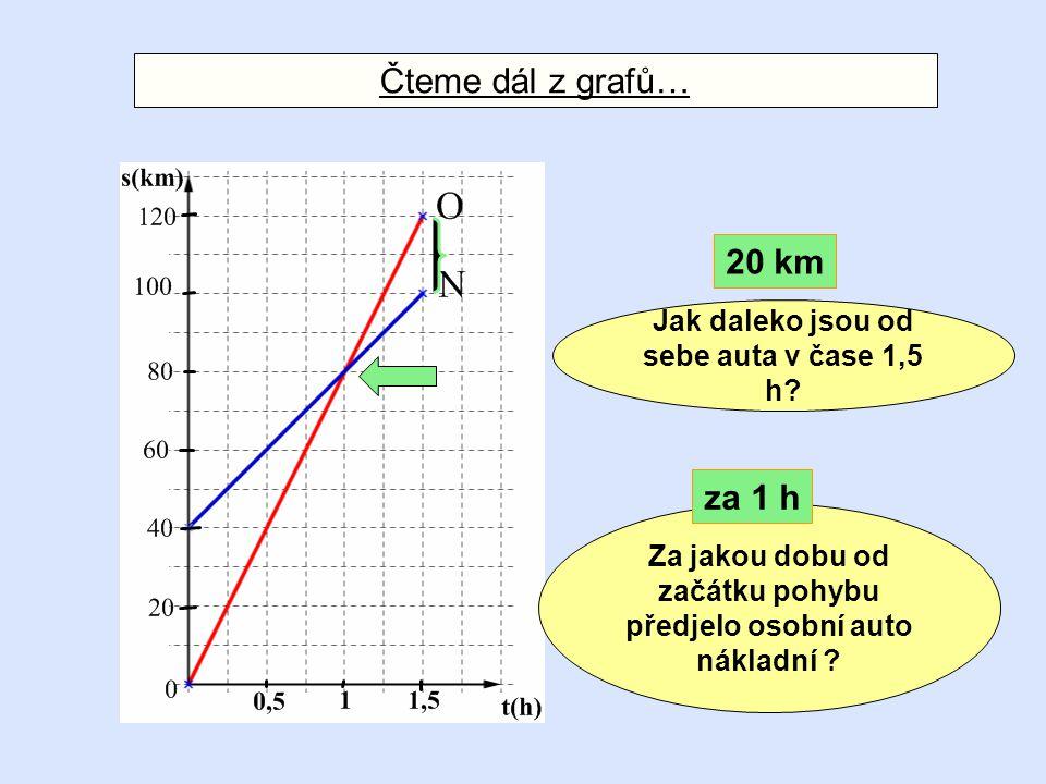 Čteme dál z grafů… Za jakou dobu od začátku pohybu předjelo osobní auto nákladní ? Jak daleko jsou od sebe auta v čase 1,5 h? 20 km za 1 h