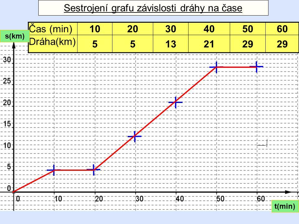 Sestrojení grafu závislosti dráhy na čase Čas (min)102030405060 Dráha(km) 55132129 t(min) s(km)