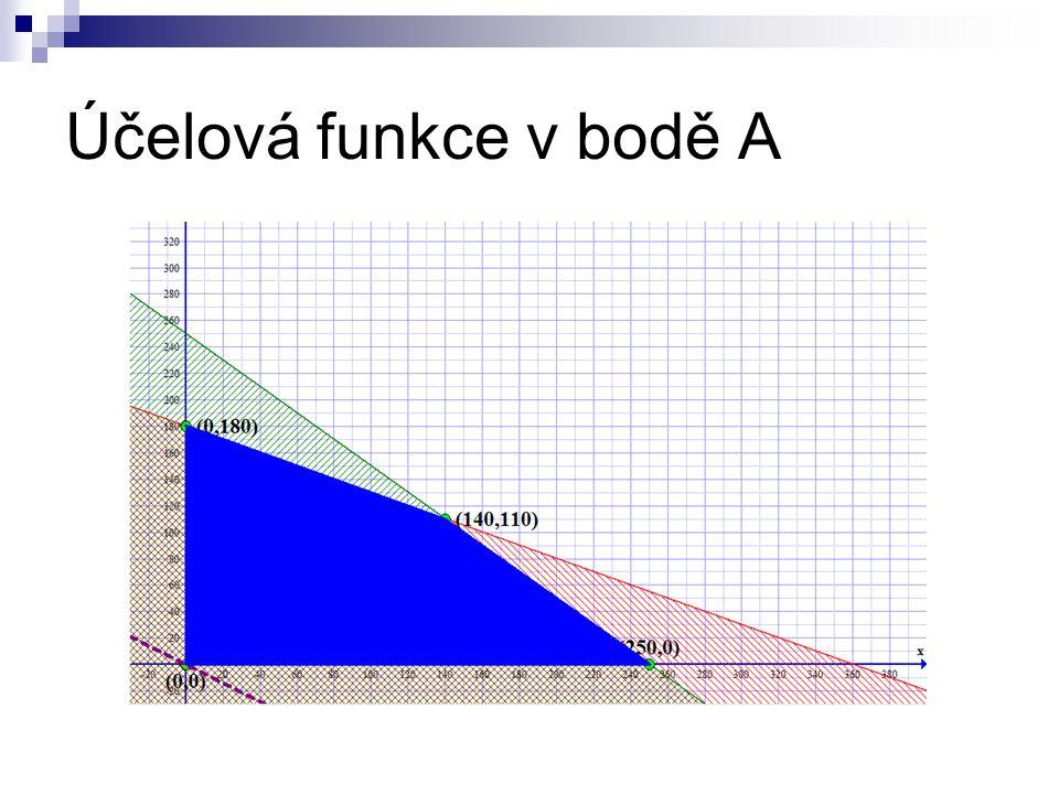 Účelová funkce v bodě A